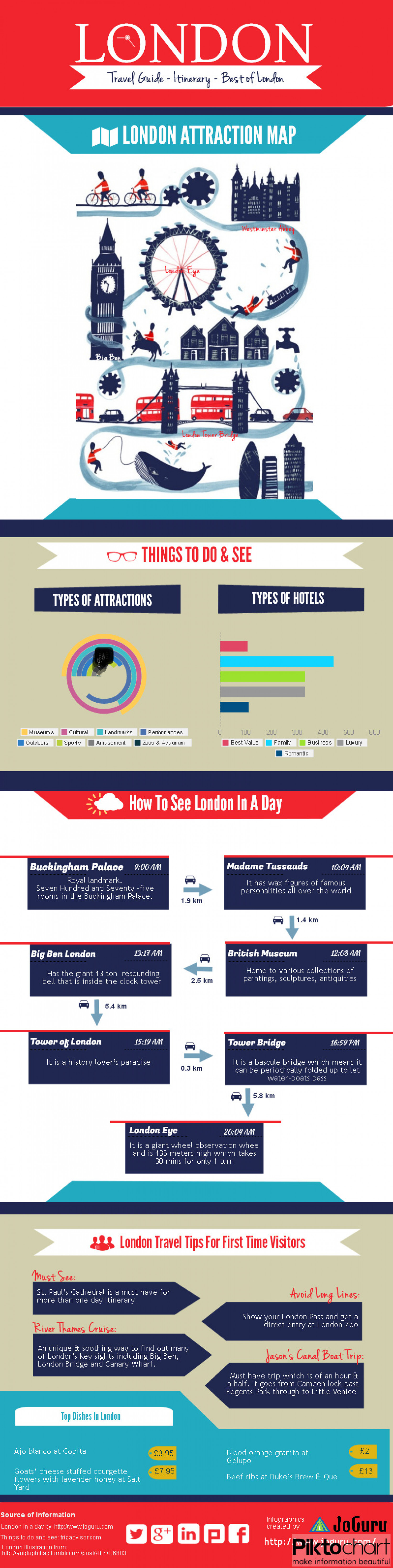 One Day In London Infographic