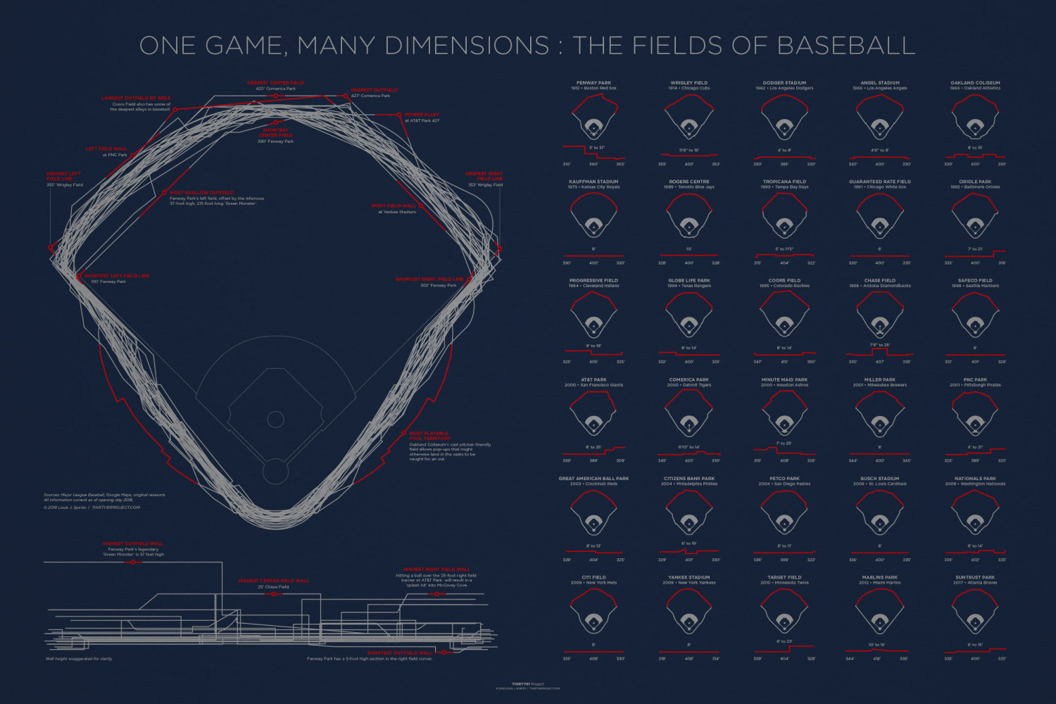 One Game, Many Dimensions 2018 Infographic