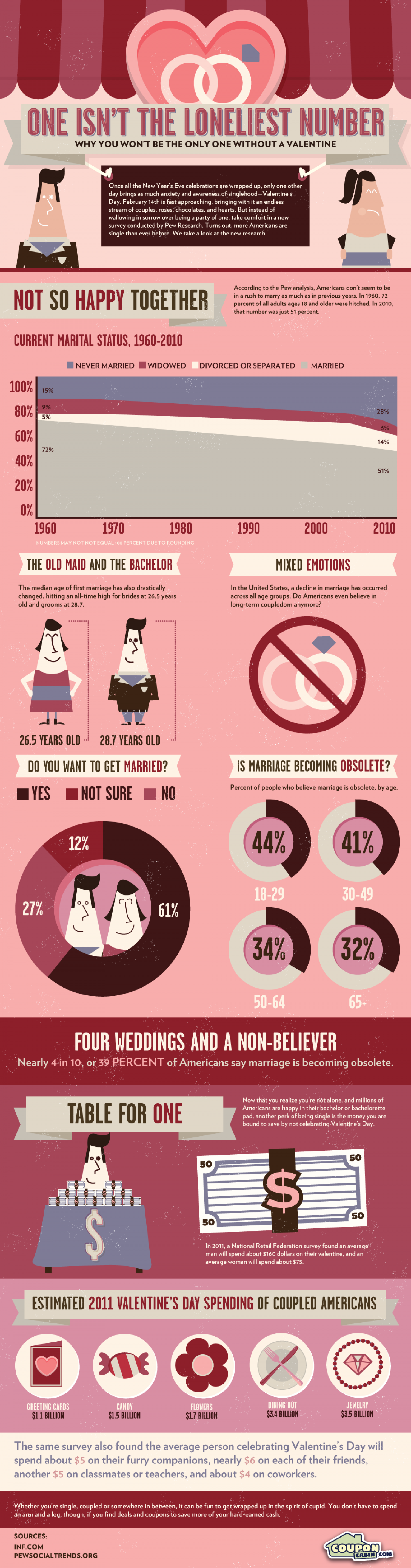 One Isn't the Loneliest Number This Valentine's Day Infographic