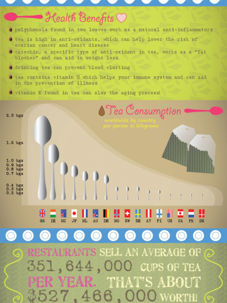 One Lump or Two?  Facts and Statistics on Tea.  Infographic