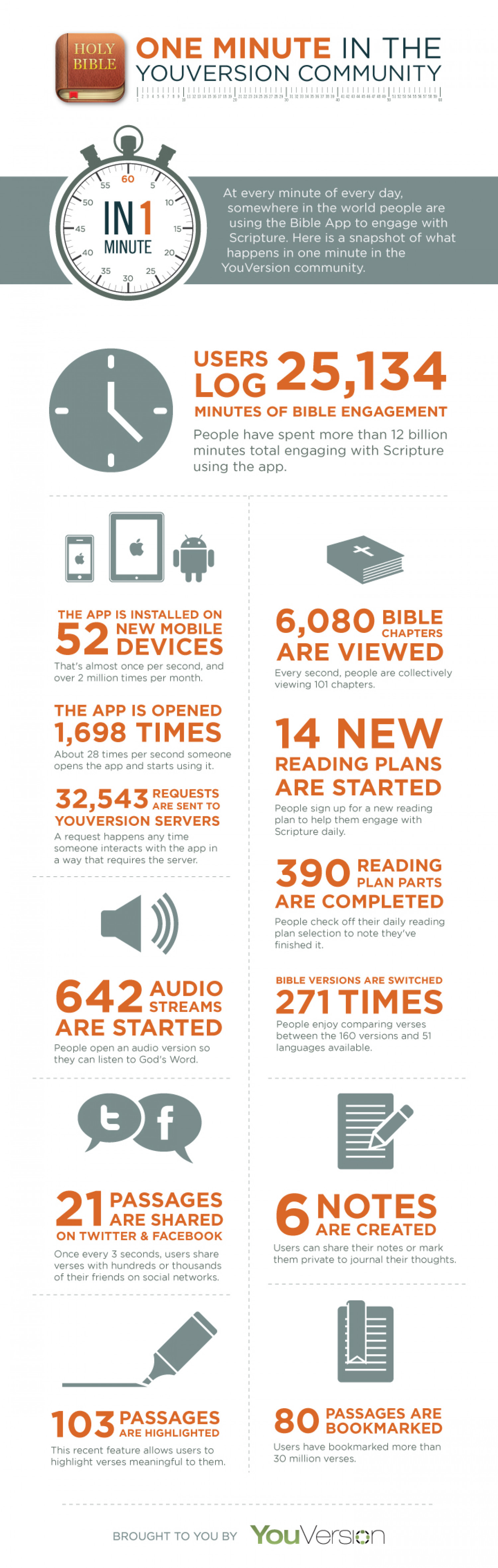 One Minute in the Youversion Community Infographic