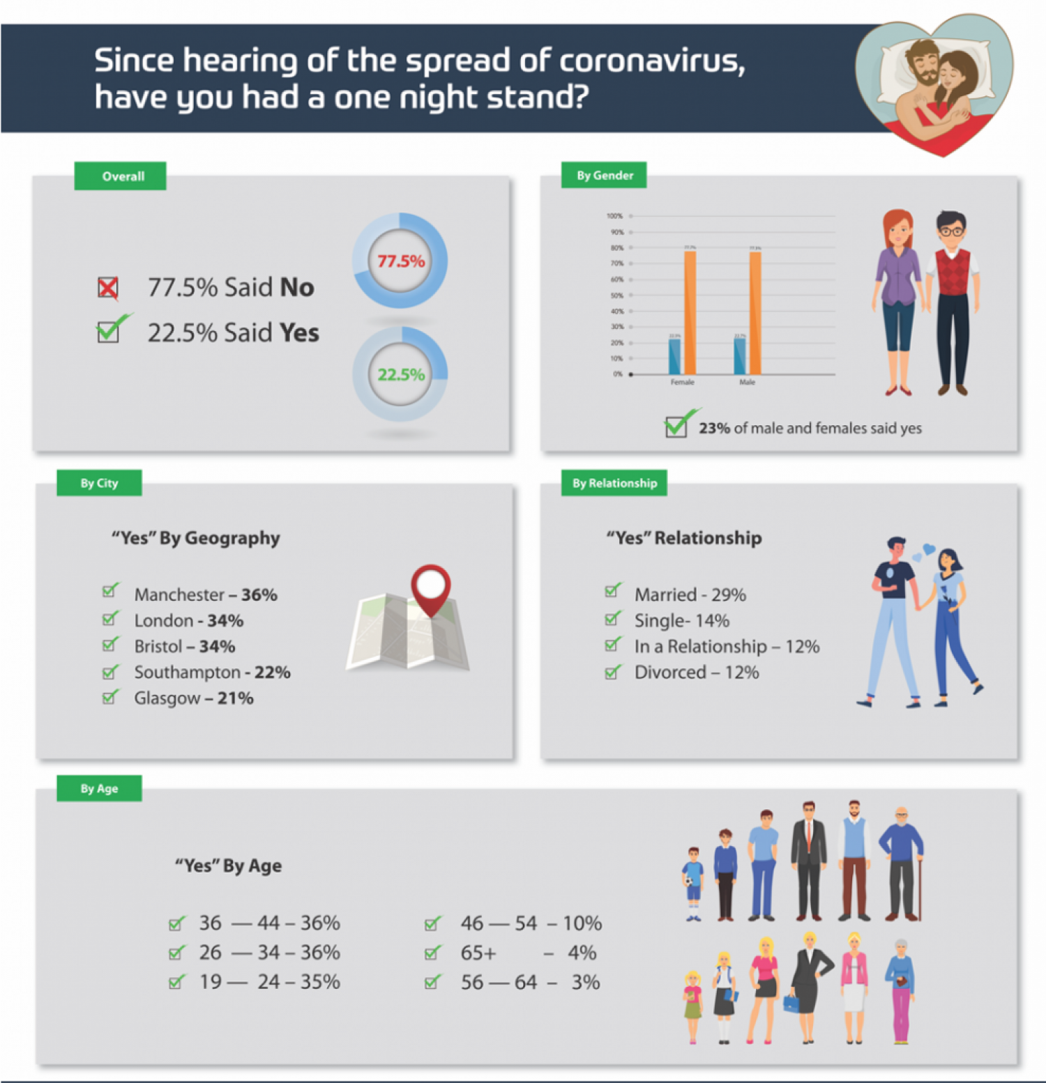 One Night Stands Since Coronavirus Outbreak Infographic
