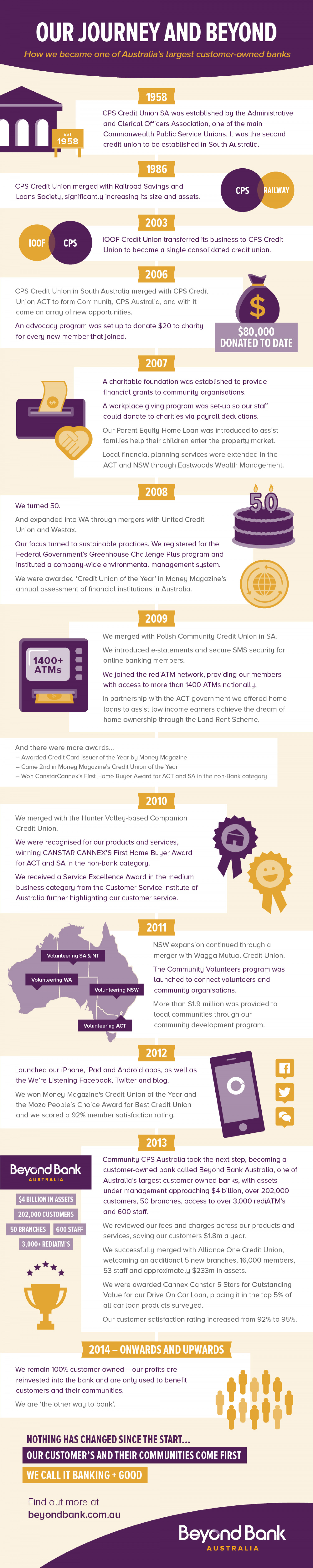 Our Journey and Beyond Infographic