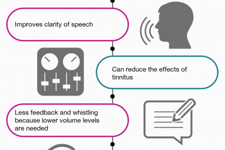 One or Two Hearing Aids Infographic Infographic