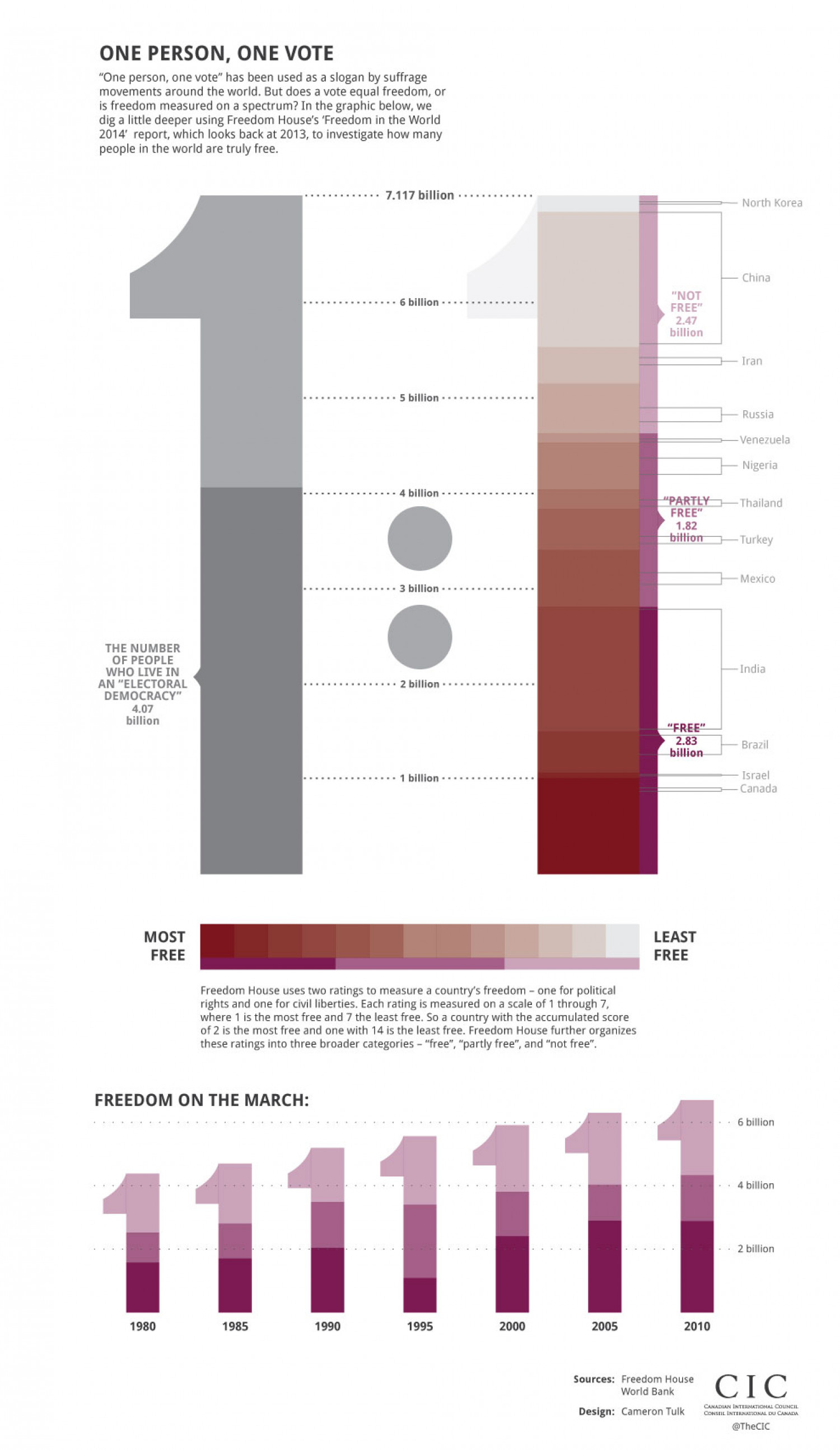 One Person, One Vote Infographic