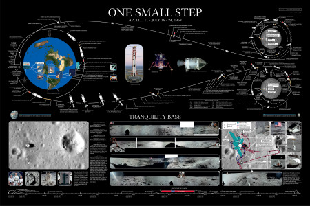 One Small Step Infographic