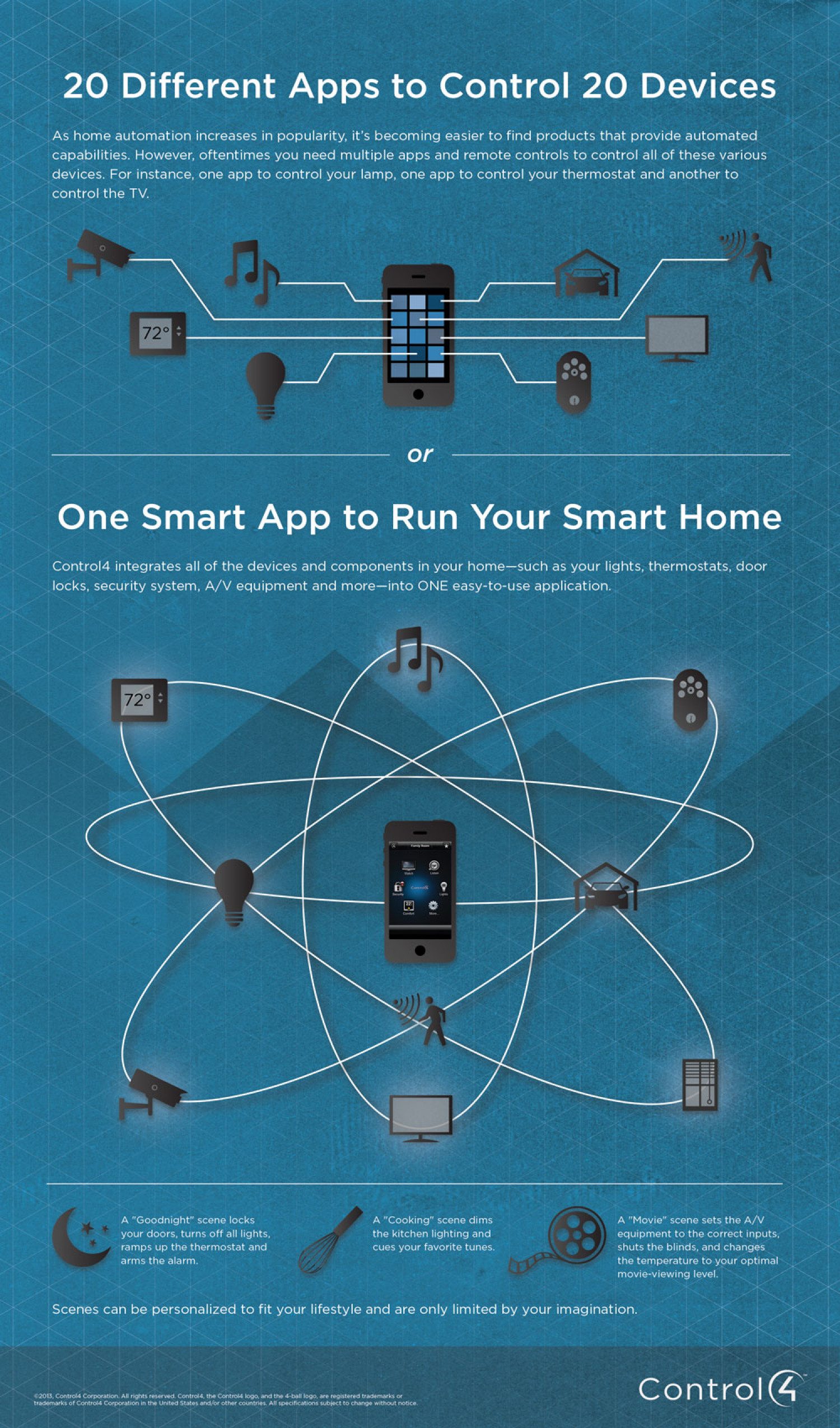 One Smart App for Your Smart Home | Visual.ly