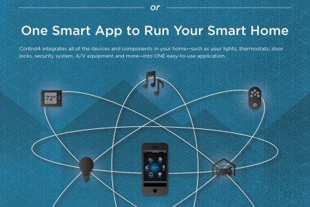 One Smart App for Your Smart Home Infographic