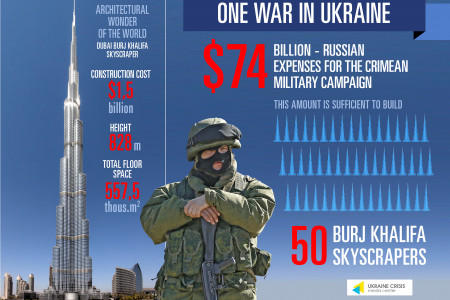 One War in Ukraine Infographic