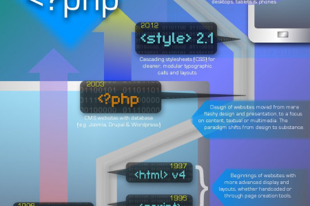 One webmaster's journey from 1994 to 2013 Infographic