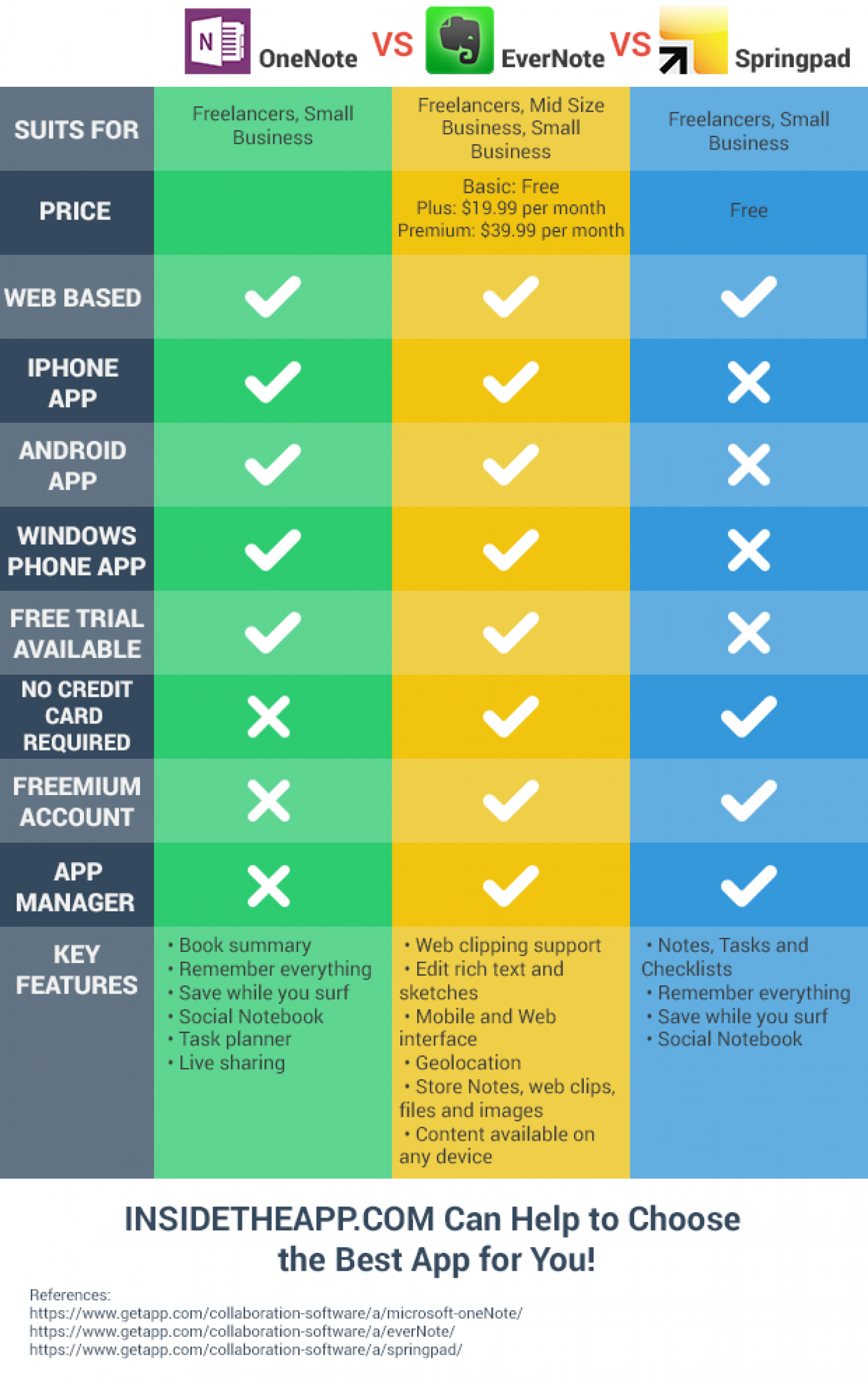 OneNote vs Evernote vs SpringPad Infographic