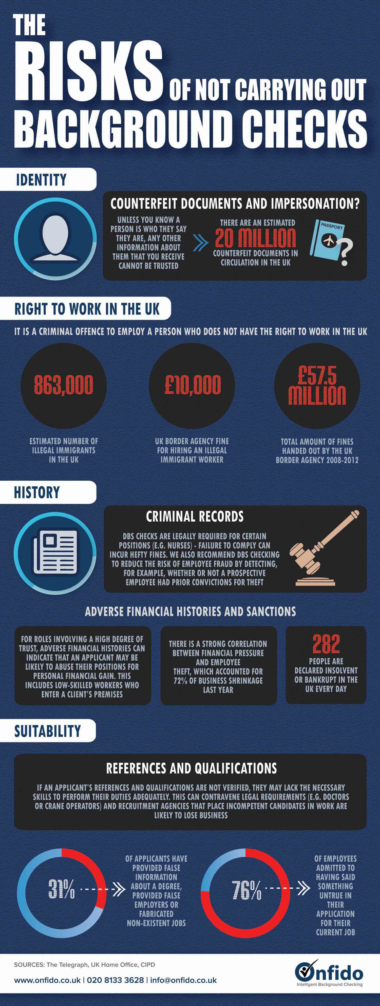 The Risks of Not Carrying out Background Checks Infographic