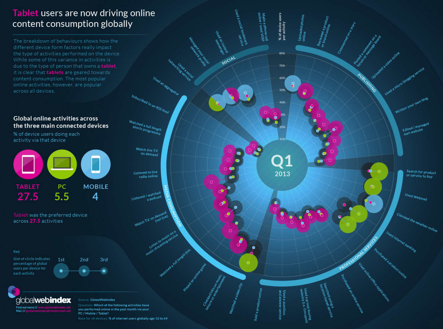 Online Activities - Tablet, PC, Mobile Q1 2013 Infographic