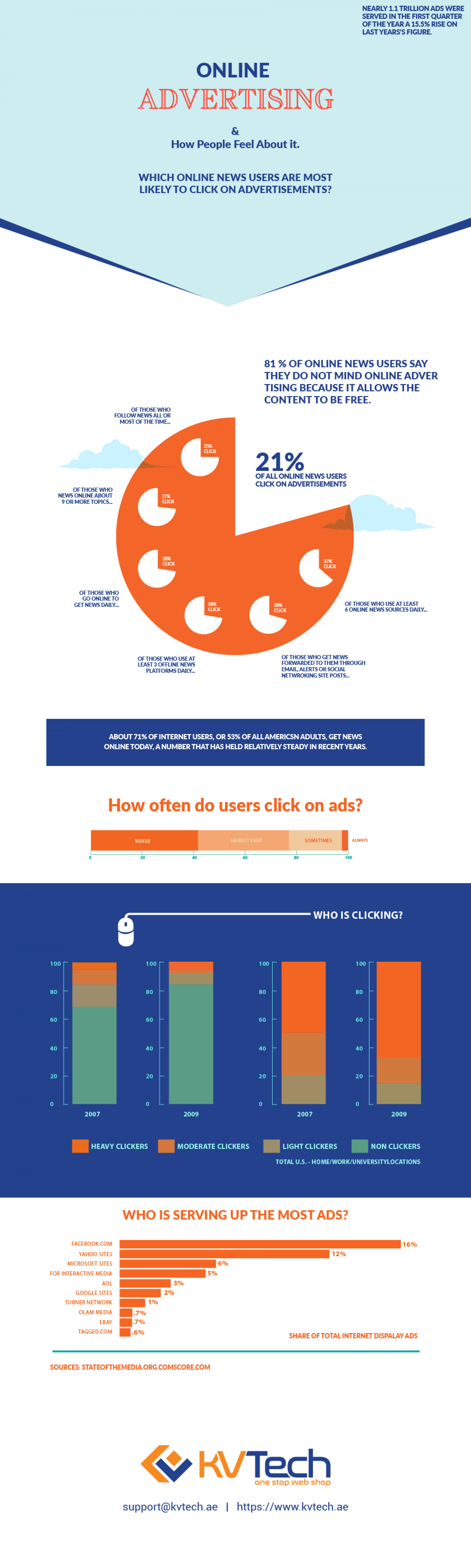 Online Advertising & how people feel about it? Infographic