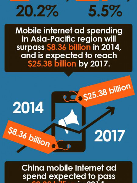 Online Advertising In Asia Pacific Infographic