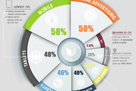 Online Advertising Trends for Higher Education Infographic