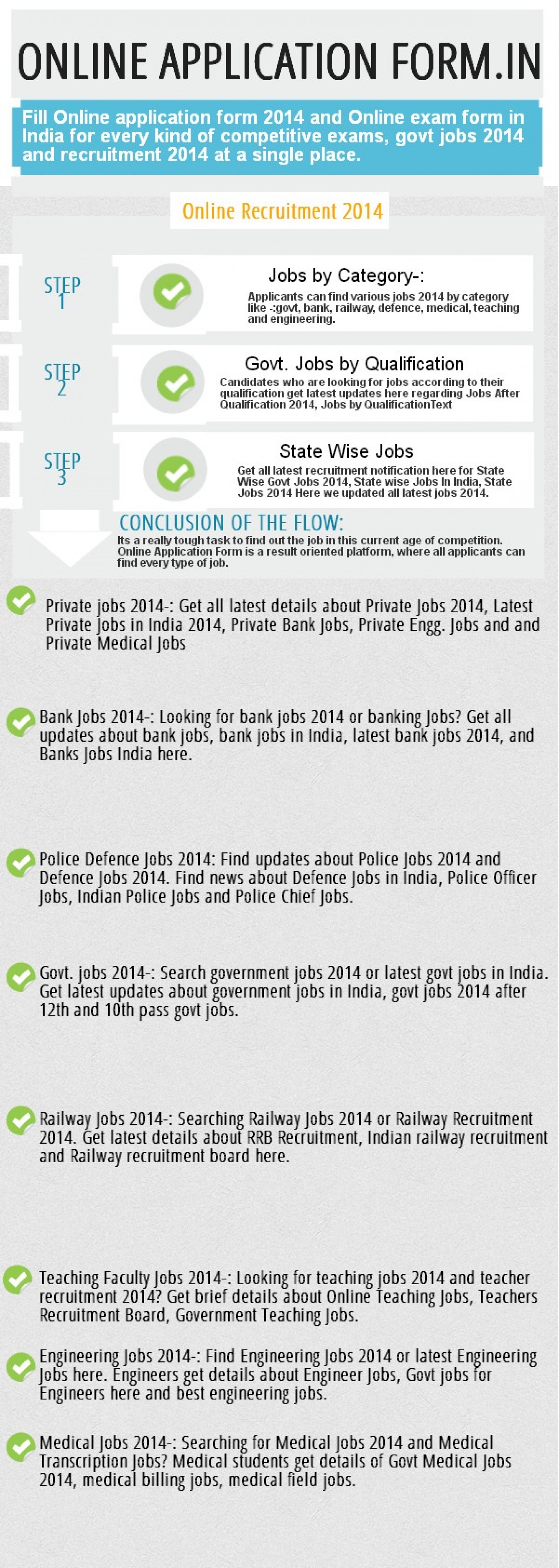 Online Application Form 2014| Online Exam Form| Recruitment 2014 Infographic