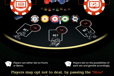 Online Baccarat Guide - Infographic Infographic