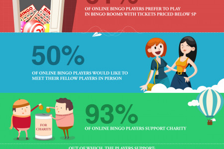 Online bingo players and their preferences Infographic