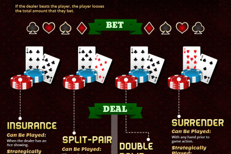Online Blackjack Guide - Infographic Infographic
