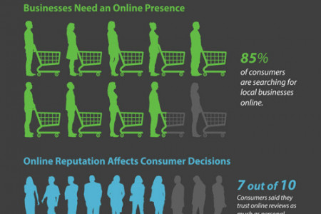 Online Business and E Commerce Infographics Infographic