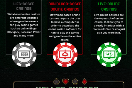 Online Casinos Guide - Infographic Infographic