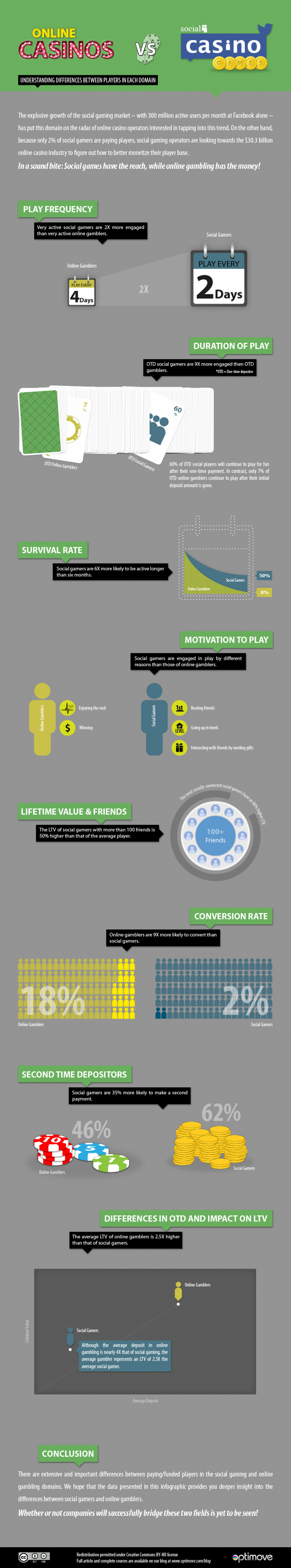 Online Casinos vs. Social Casino games Infographic