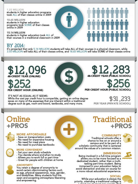 Online College By the Numbers Infographic