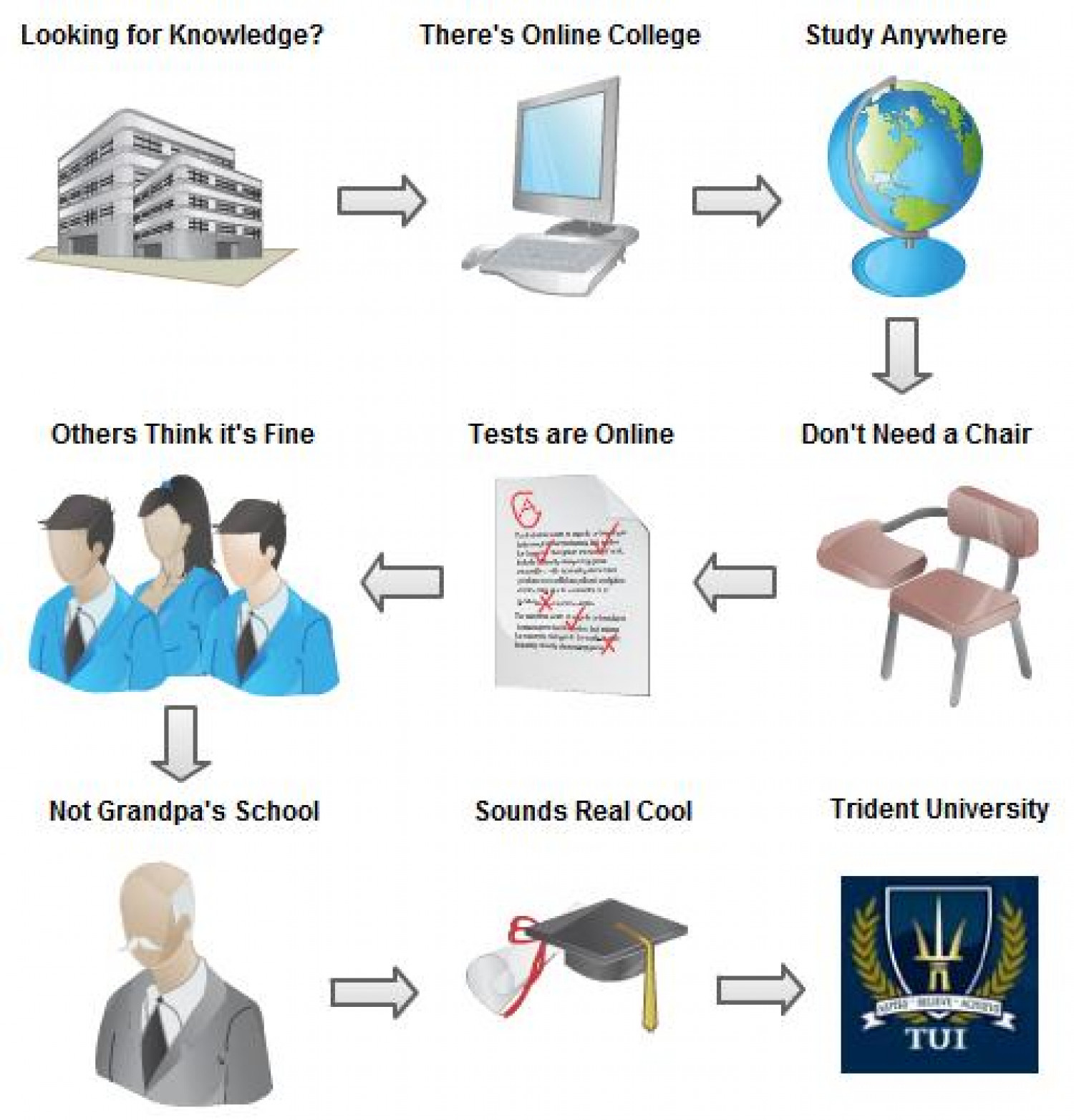 Online College  Infographic