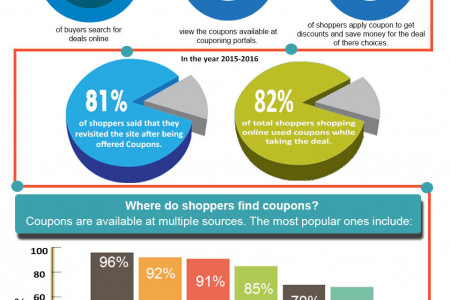 Online coupons - Save More with Online Discount Coupons Infographic