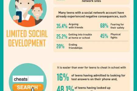 Online Dangers for Teens - Infographic Infographic