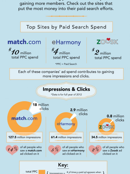 Online Dating & Paid Search: A Perfect Pair  Infographic