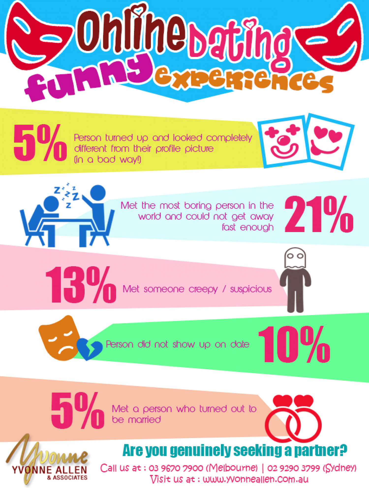 Online Dating Funny Experiences Infographic