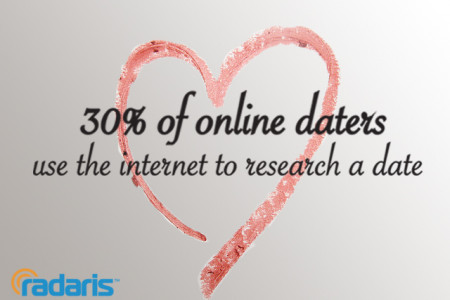 Online Dating Mini-Infographic Infographic