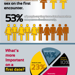 internet dating facts and statistics