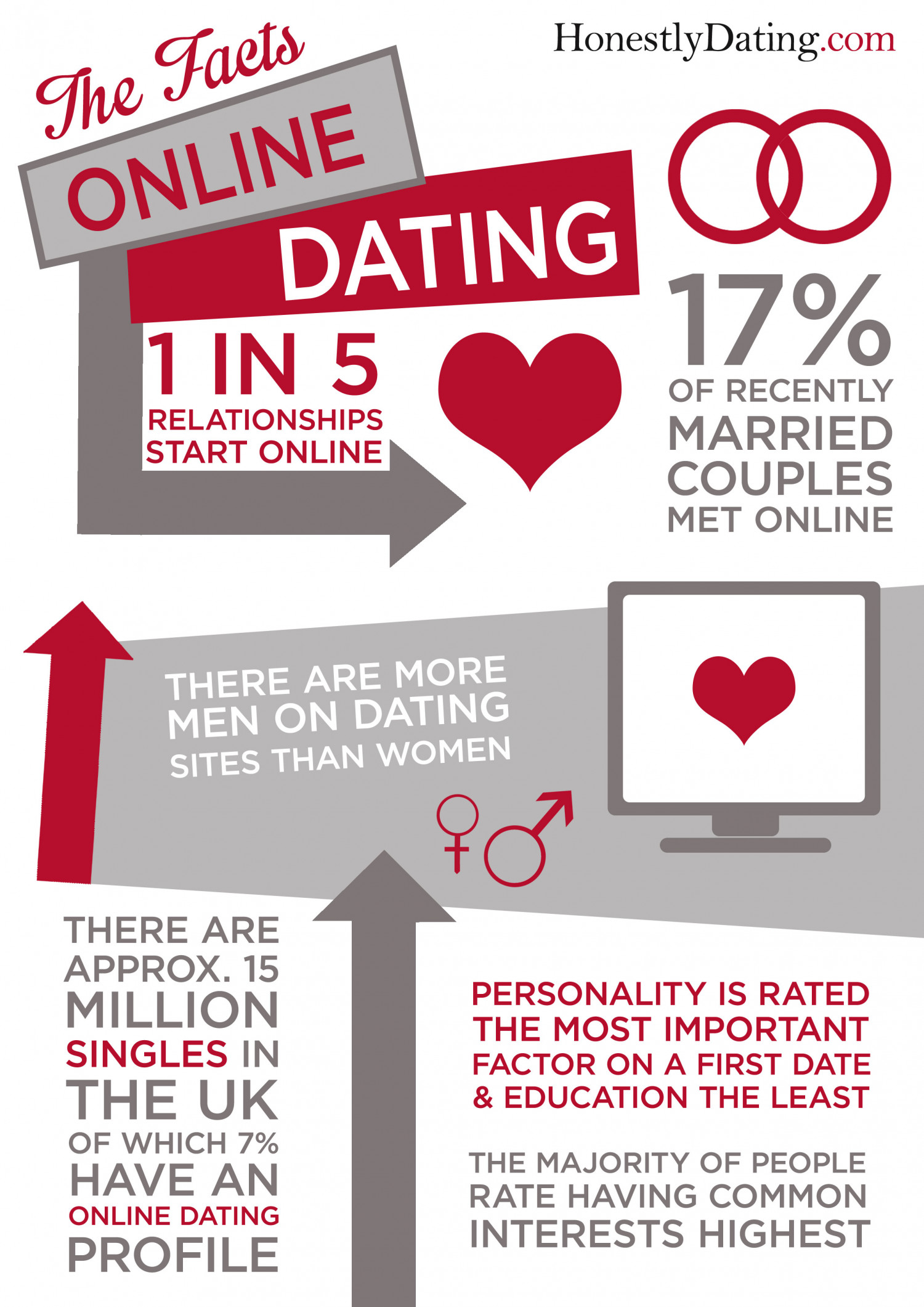 Online dating statistics how it starts