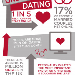 Facts about online dating websites