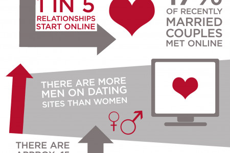 Online Dating: The Facts Infographic