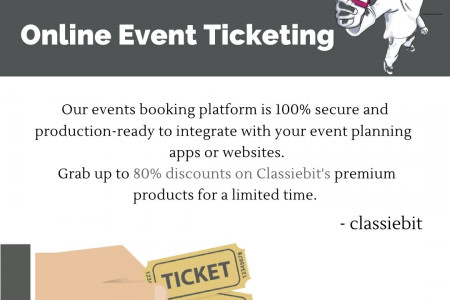 Online Event Ticketing System Infographic