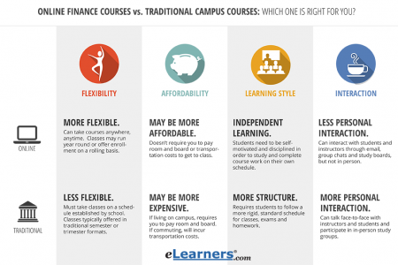 Online Finance Courses Infographic