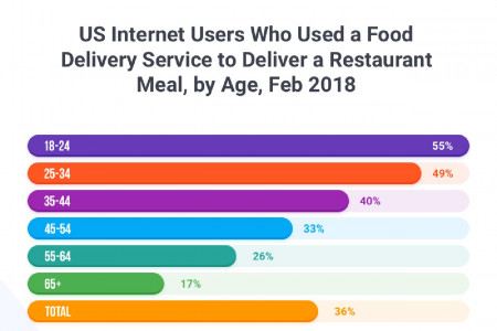 Online Food Delivery Statistics Shaping the Restaurant Industry Infographic