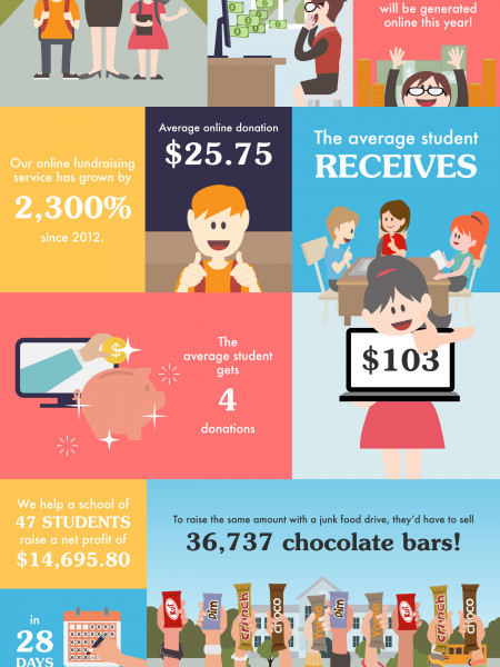 Online Fundraising Facts and Figures Infographic