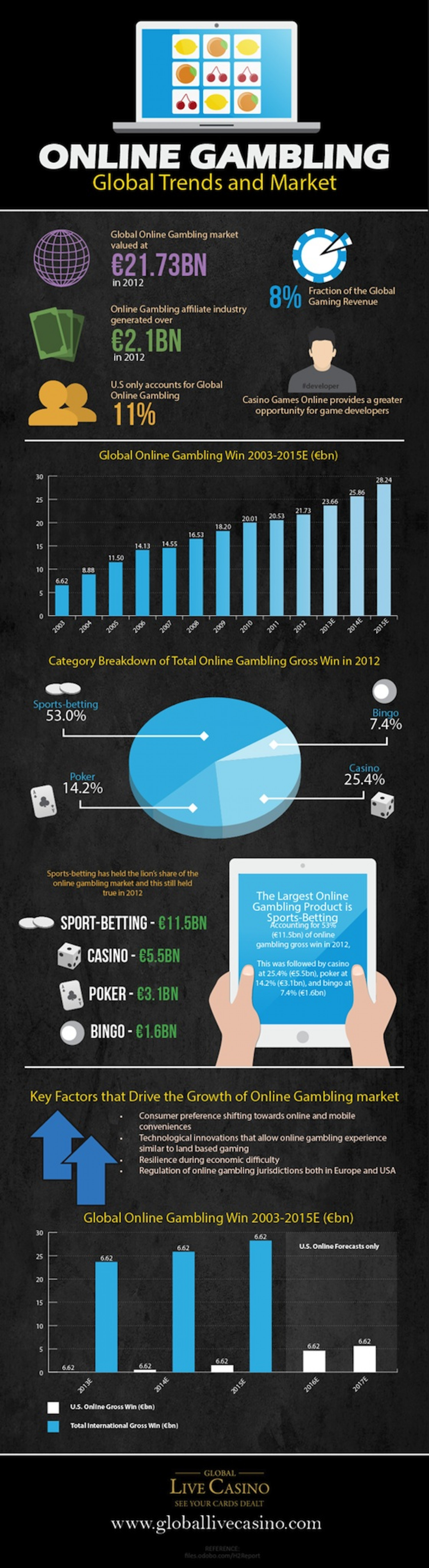 Online Gambling: Global Trends and Market Infographic