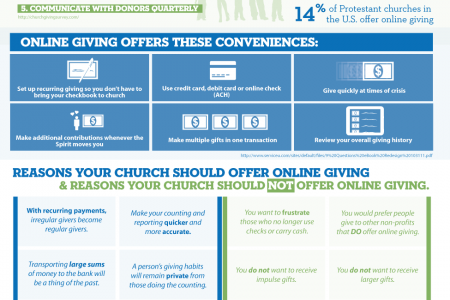 Online Giving: Is it right for your church? Infographic