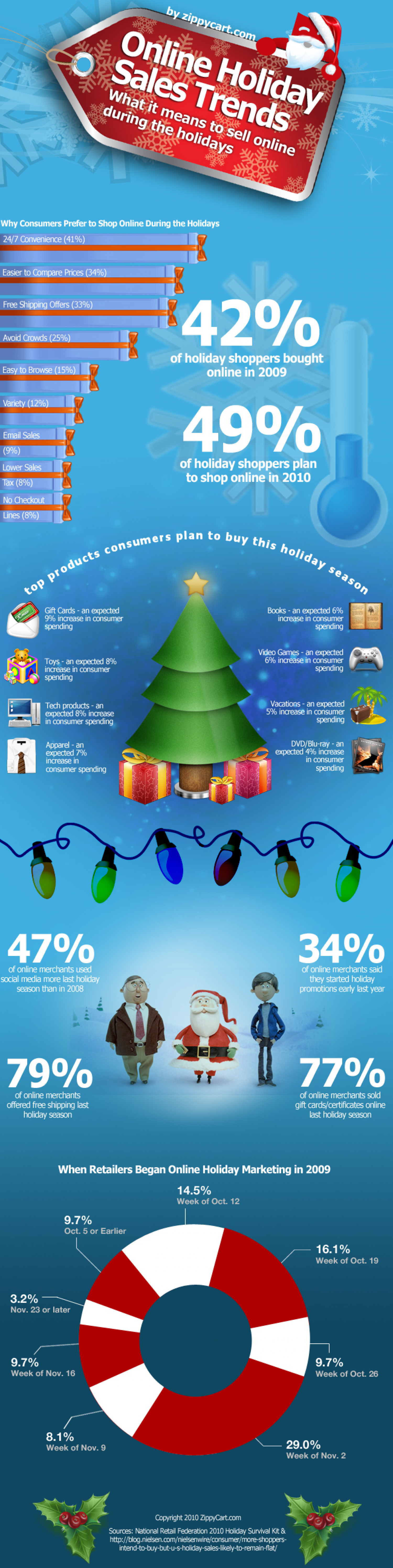 Online Holiday Sales Trends Infographic