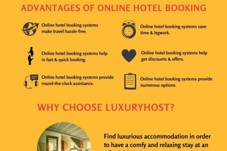 Online Hotel Booking Infographic