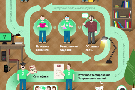 Online Learning —Theory and Practice Infographic