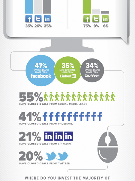 Online Marketing Report Infographic