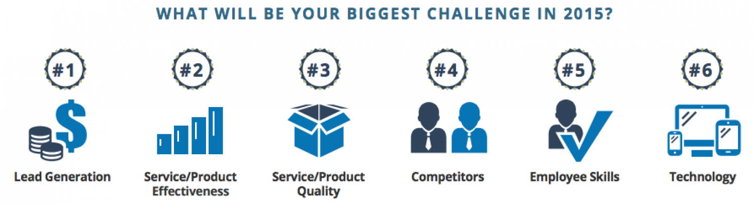 Online Marketing Trends -- The Challenges of 2015 Infographic