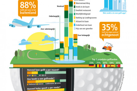 Online on the green Infographic